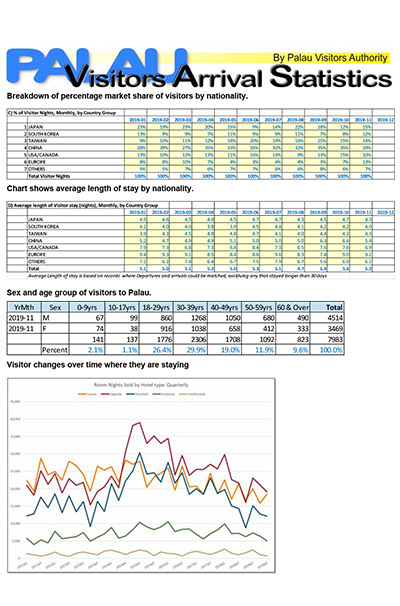 PVA November 2019 - Visitor Arrival Statistics