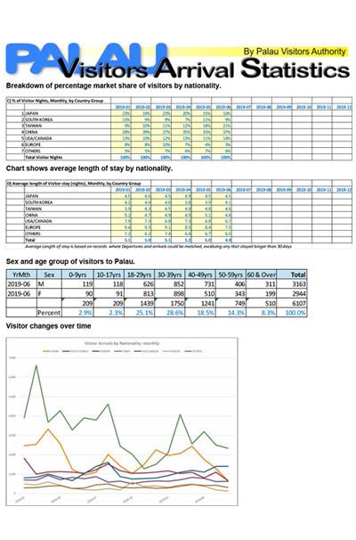 PVA June 2019 - Visitor Arrival Statistics