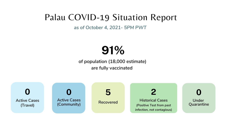 Palau Covid-19 Situation Report